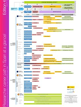 Researcher career path in Spain at a glance! (4th edition)