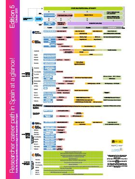 Researcher career path in Spain at a glance! (5th edition)
