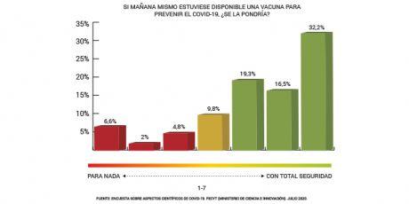 El 68% de los españoles es favorable a recibir una futura vacuna del COVID-19