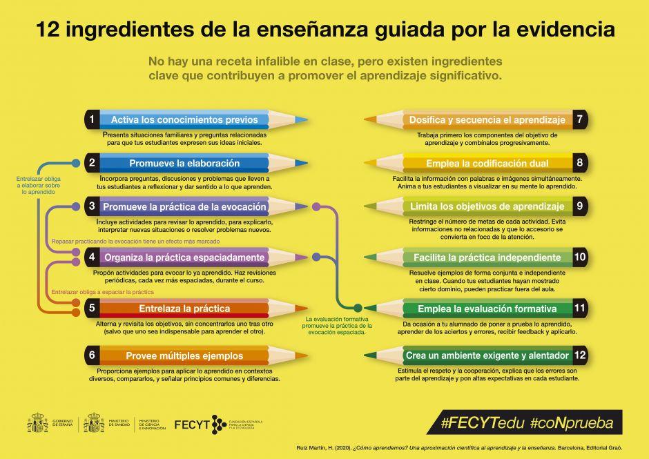 12 principios de la enseñanza guiada por la evidencia