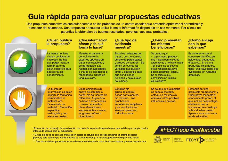 Guía rápida para evaluar propuestas educativas